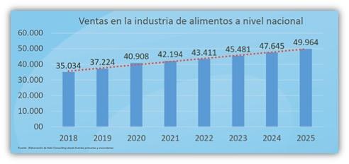 Ventas de la Industria de Alimentos